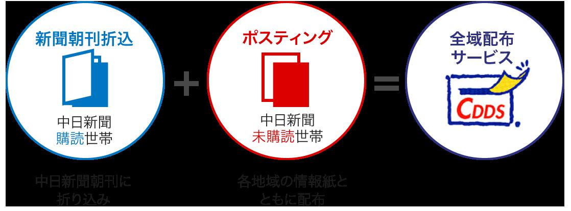 新聞朝刊折込+ポスティング=全国配布サービス